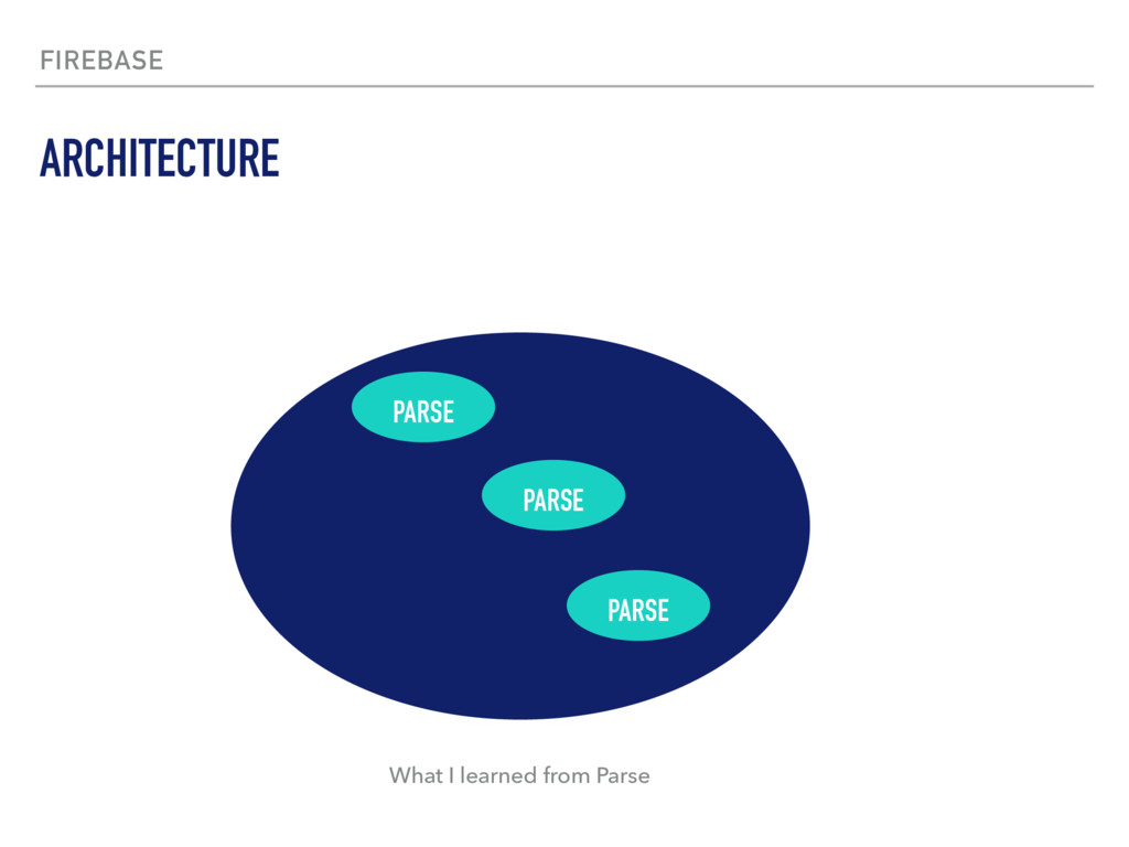 FIREBASE ARCHITECTURE PARSE PARSE PARSE What I ...
