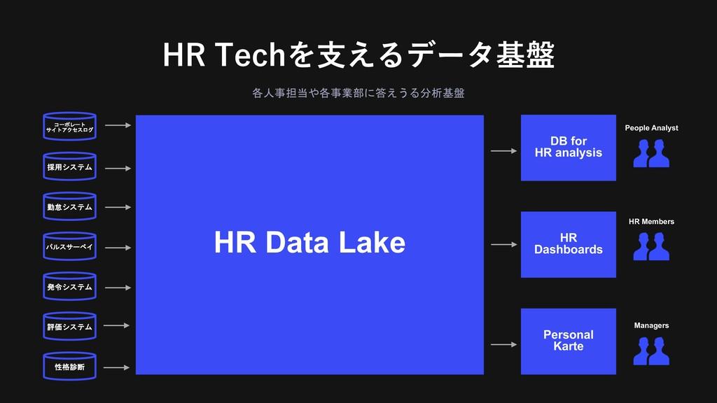 $!)0-' , HR Data Lake   ...