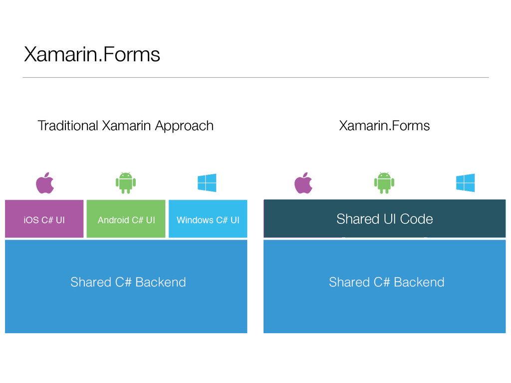 Xamarin.Forms Traditional Xamarin Approach Xama...