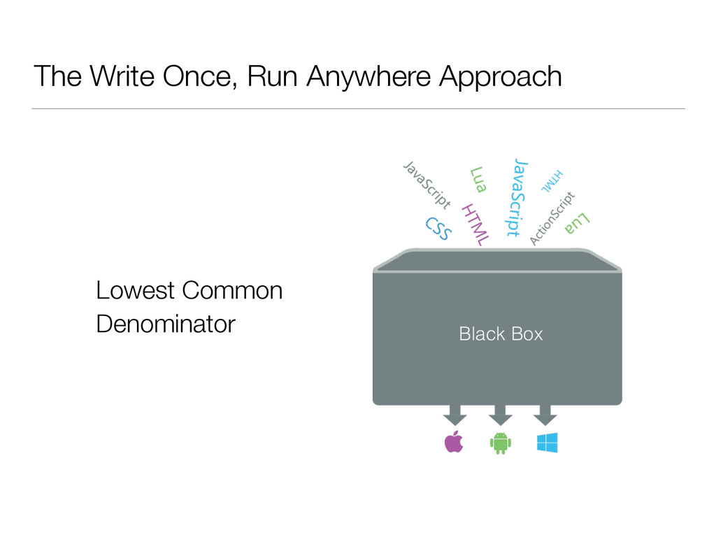 The Write Once, Run Anywhere Approach Lowest Co...