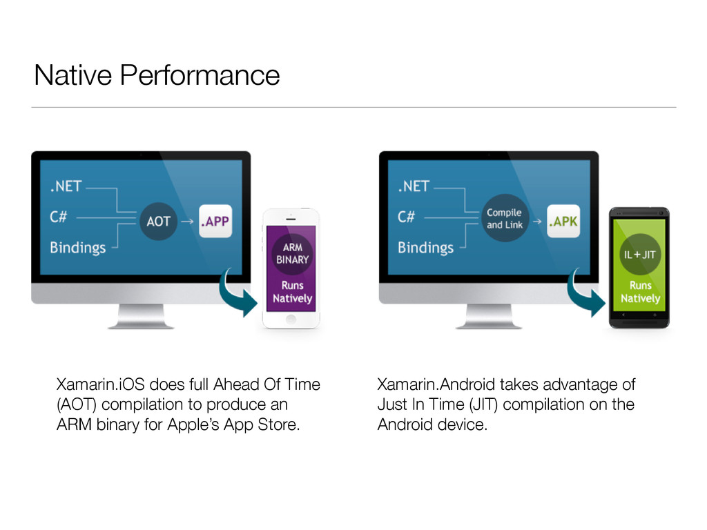 Native Performance Xamarin.iOS does full Ahead ...