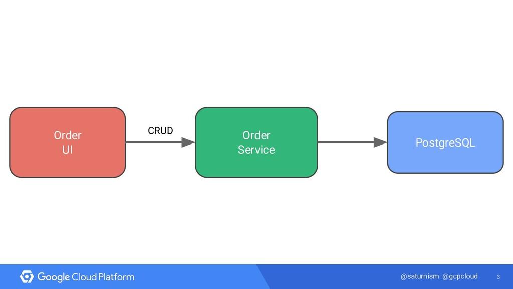 3 @saturnism @gcpcloud Order UI PostgreSQL Orde...