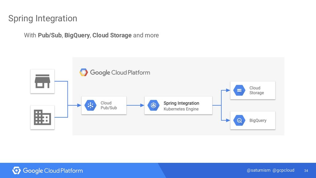 34 @saturnism @gcpcloud Spring Integration With...