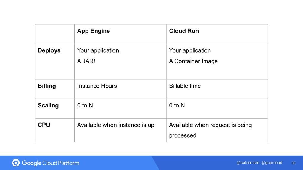 38 @saturnism @gcpcloud App Engine Cloud Run De...