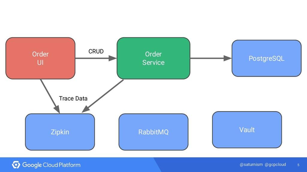 5 @saturnism @gcpcloud Order UI PostgreSQL Orde...
