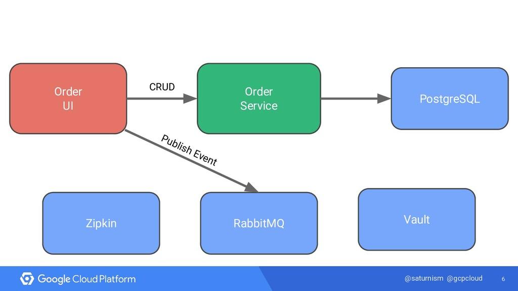 6 @saturnism @gcpcloud Order UI PostgreSQL Orde...