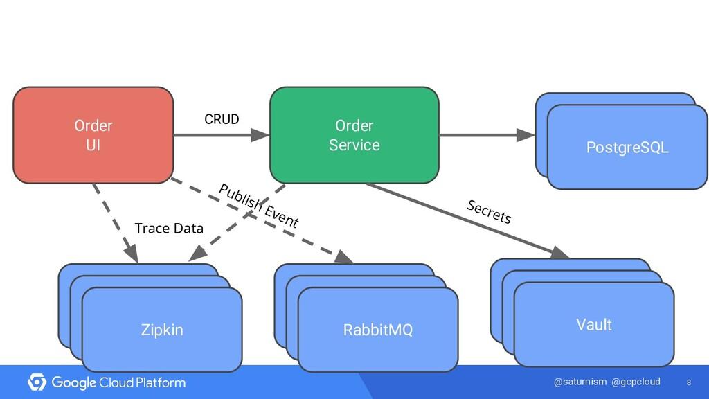 8 @saturnism @gcpcloud Order UI MySQL Order Ser...
