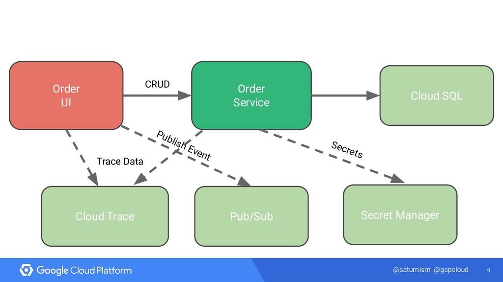 9 @saturnism @gcpcloud Order UI Cloud SQL Order...