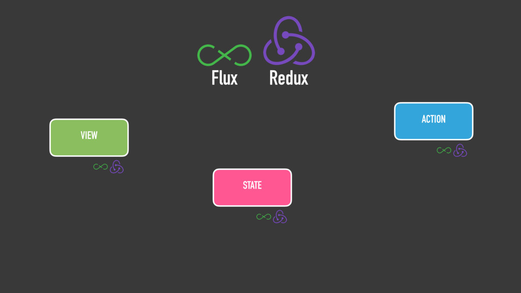 VIEW ACTION Flux Redux STATE