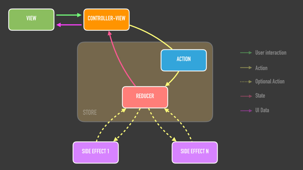 ACTION REDUCER VIEW CONTROLLER-VIEW SIDE EFFECT...