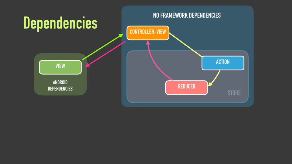 Dependencies VIEW ANDROID DEPENDENCIES NO FRAME...