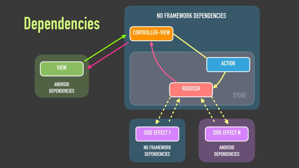 Dependencies VIEW ANDROID DEPENDENCIES NO FRAME...