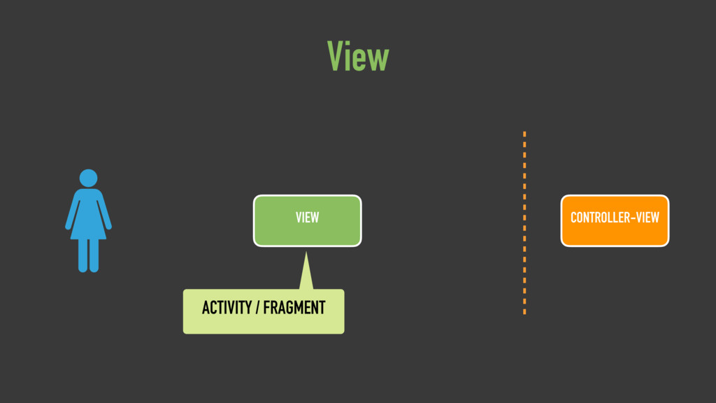 VIEW View CONTROLLER-VIEW ACTIVITY / FRAGMENT