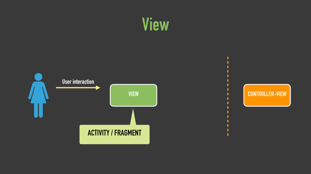 VIEW User interaction View CONTROLLER-VIEW ACTI...
