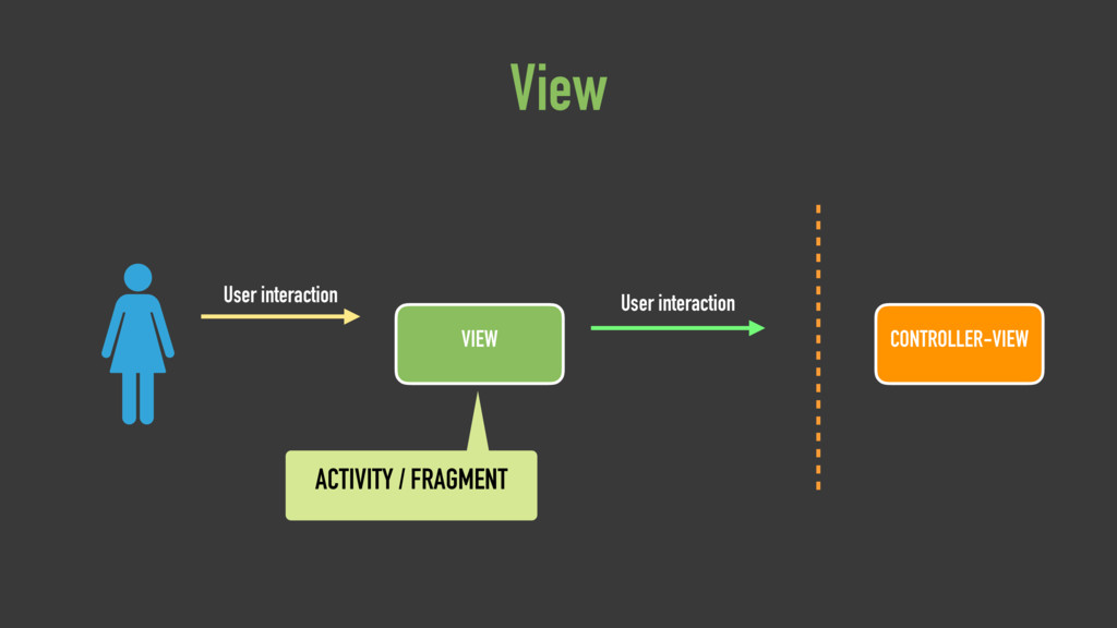 VIEW User interaction User interaction View CON...