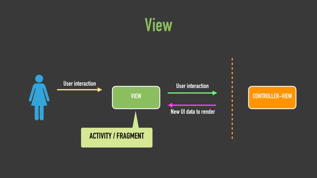 VIEW User interaction User interaction New UI d...