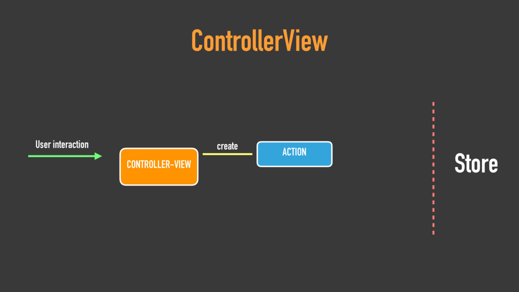ControllerView CONTROLLER-VIEW User interaction...