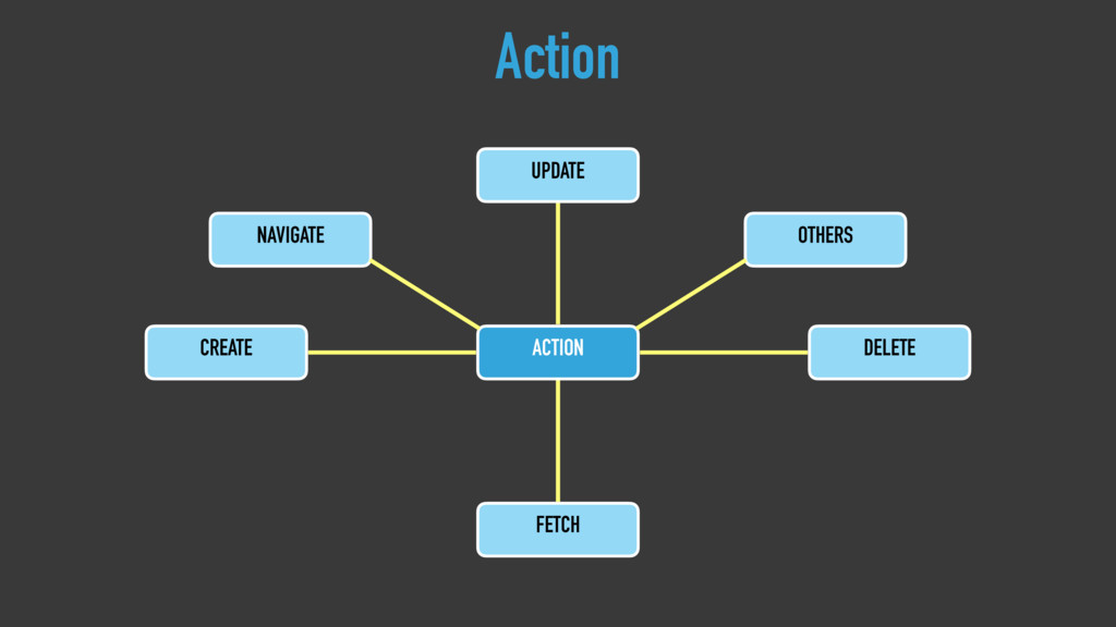 Action ACTION CREATE DELETE FETCH UPDATE NAVIGA...