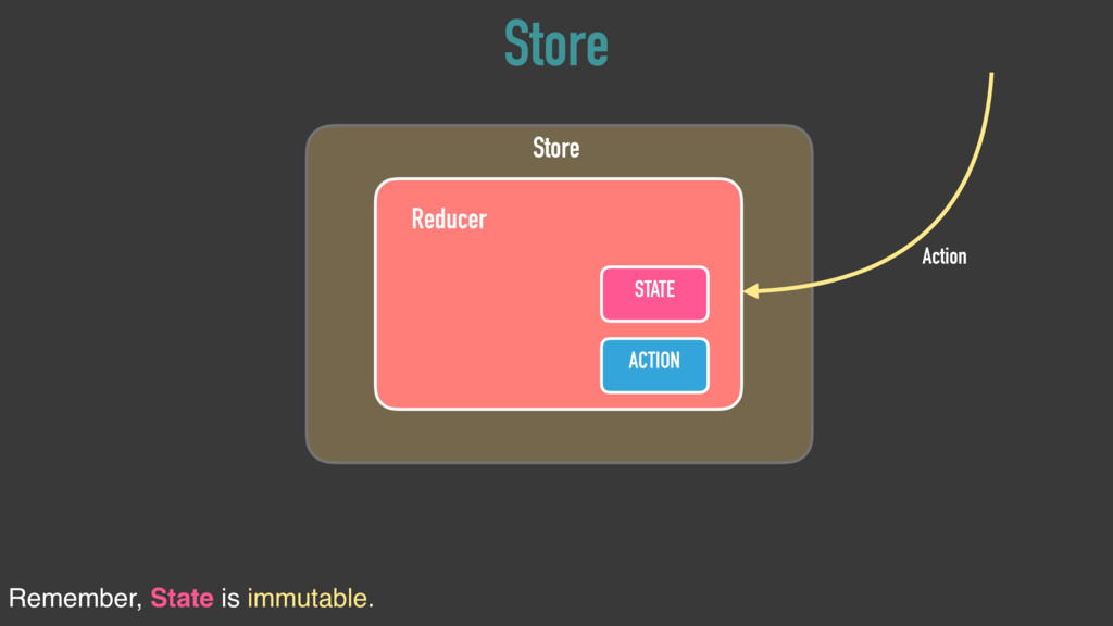 STATE Reducer ACTION Store Action Store Remembe...