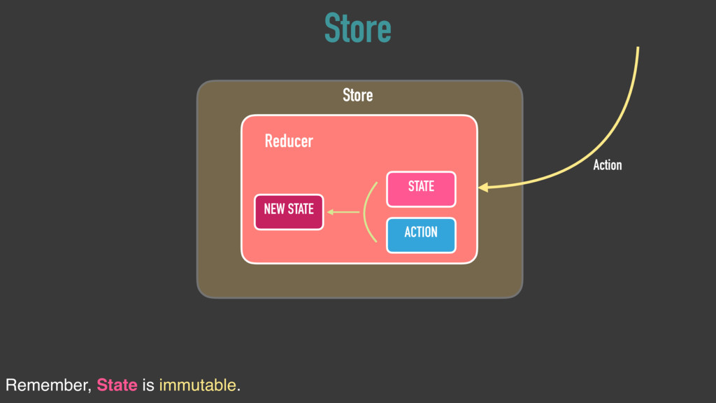 STATE Reducer ACTION NEW STATE Store Action Sto...