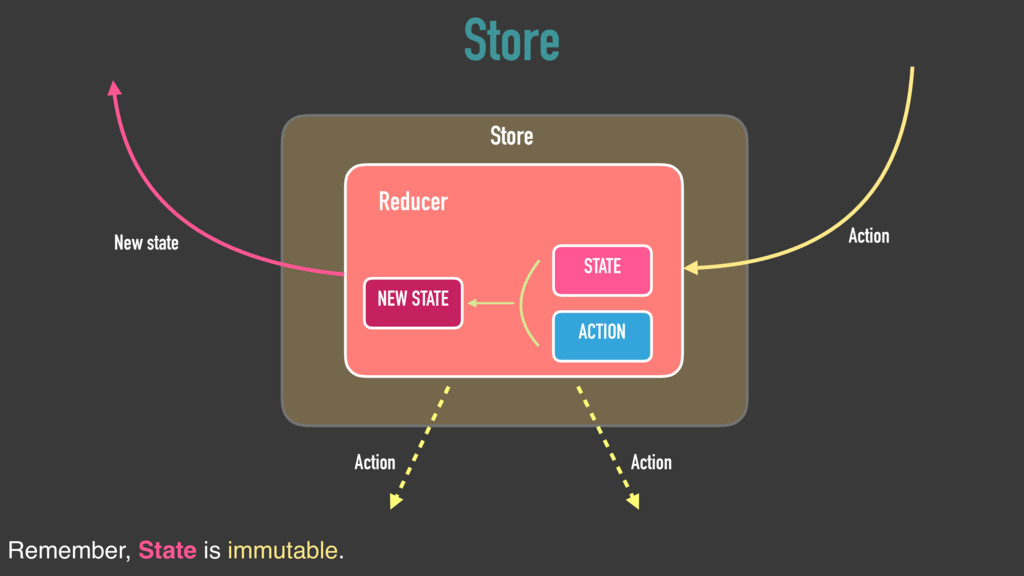 STATE Reducer ACTION NEW STATE Store New state ...