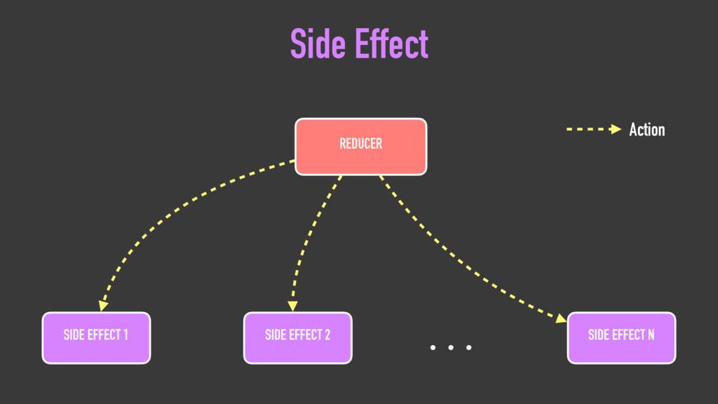 SIDE EFFECT N SIDE EFFECT 1 SIDE EFFECT 2 REDUC...
