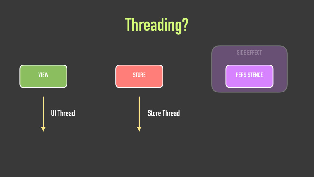 Threading? VIEW STORE PERSISTENCE SIDE EFFECT U...