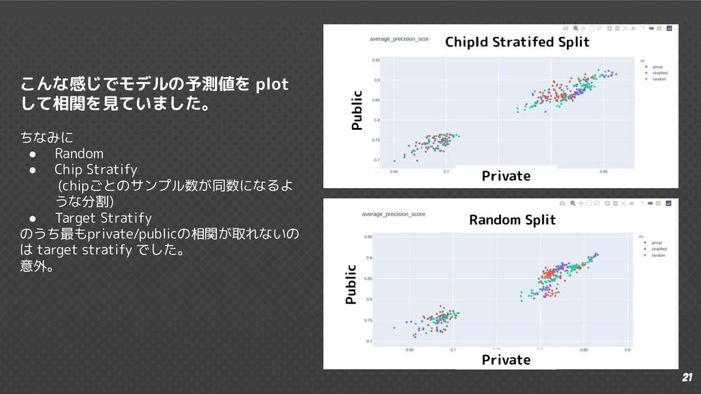 21 こんな感じでモデルの予測値を plot して相関を見ていました。 ちなみに ● Rand...