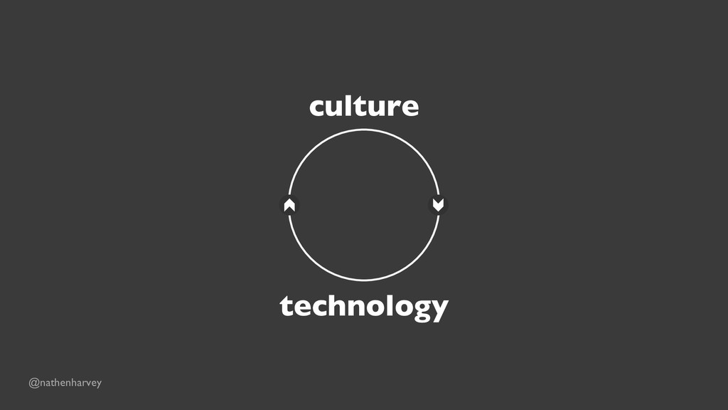 technology culture @nathenharvey