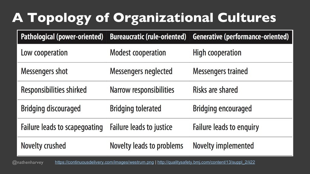 A Topology of Organizational Cultures https://c...