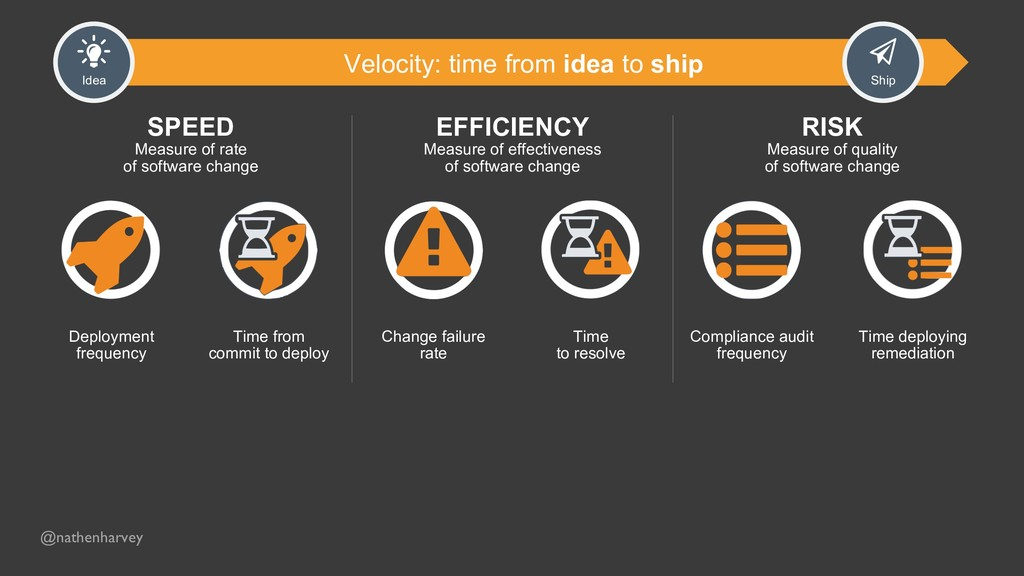 Velocity: time from idea to ship Idea Ship Depl...