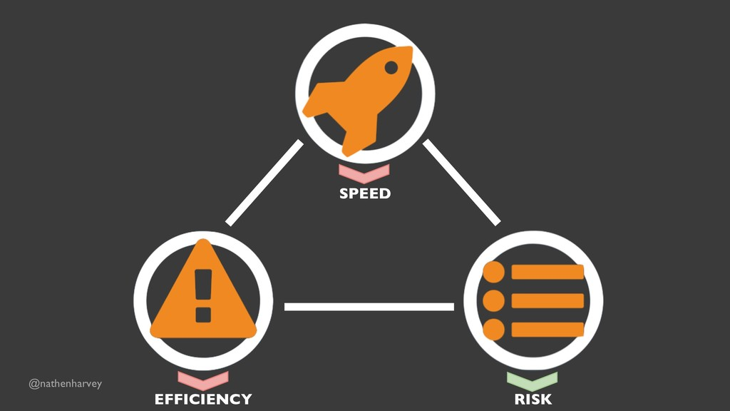 SPEED EFFICIENCY RISK @nathenharvey