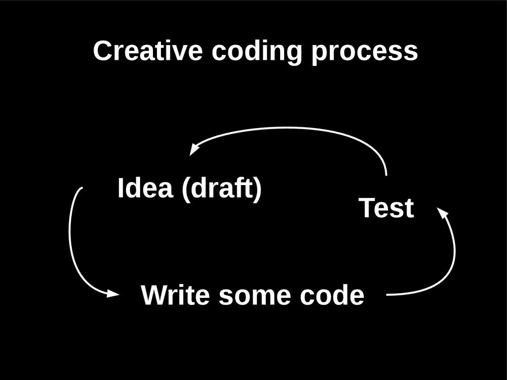 Idea (draft) Write some code Test Creative codi...