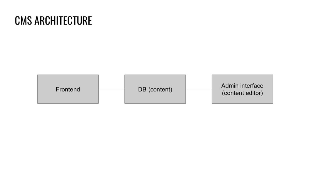 CMS ARCHITECTURE DB (content) Admin interface (...