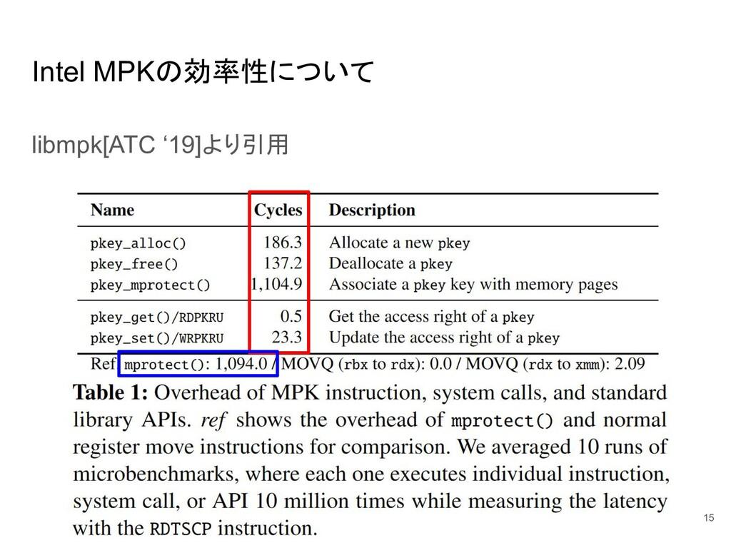 Intel MPKの効率性について libmpk[ATC '19]より引用 15
