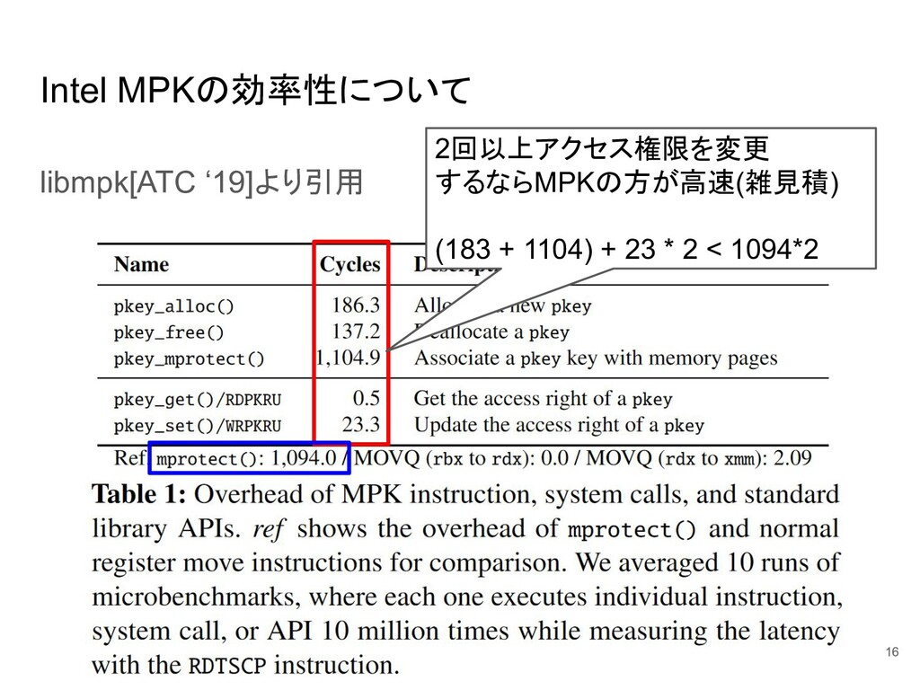Intel MPKの効率性について libmpk[ATC '19]より引用 16 2回以上アク...