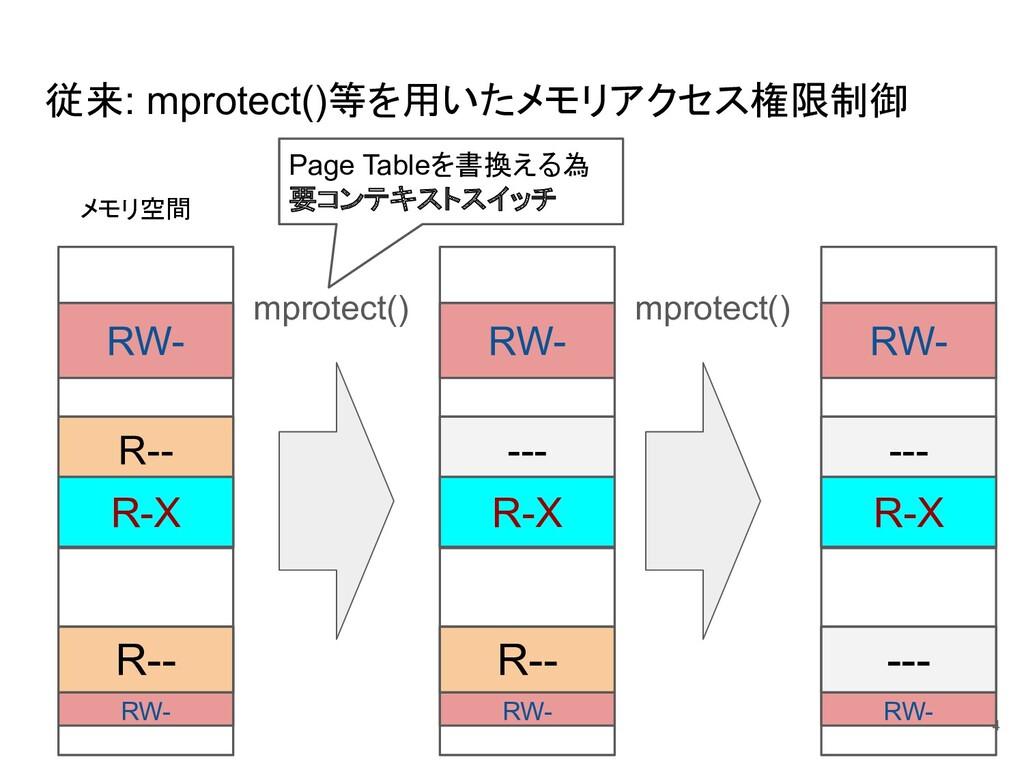 従来: mprotect()等を用いたメモリアクセス権限制御 4 RW- R-- RW- R-...