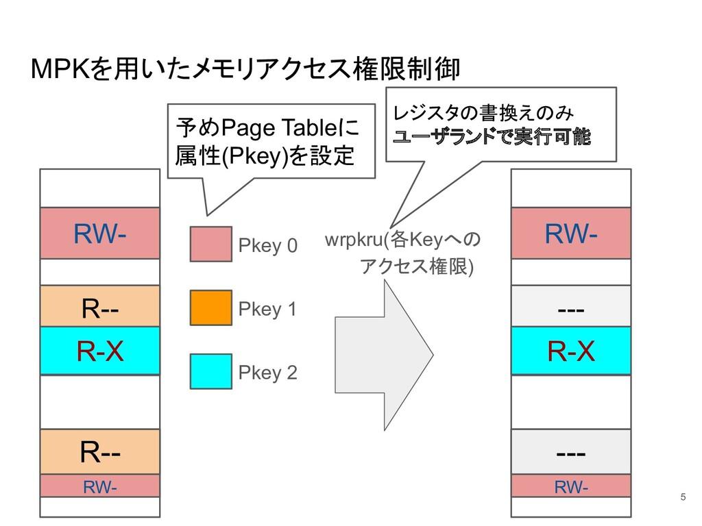 MPKを用いたメモリアクセス権限制御 wrpkru(各Keyへの アクセス権限) 5 RW- ...