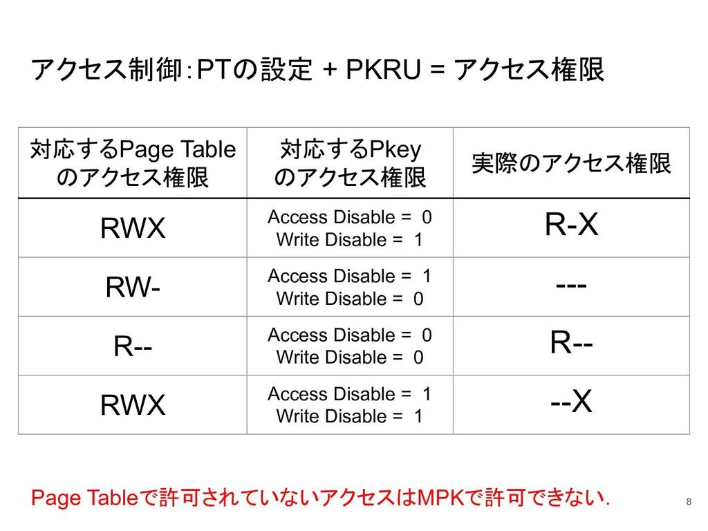 アクセス制御:PTの設定 + PKRU = アクセス権限 8 対応するPage Table の...
