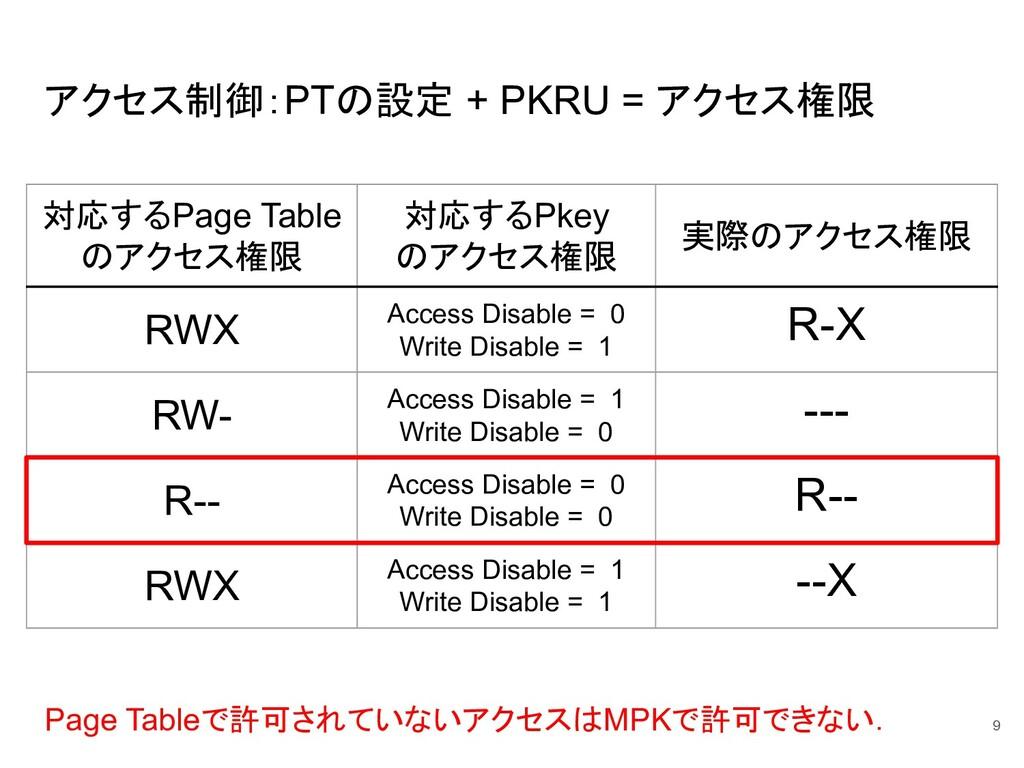 アクセス制御:PTの設定 + PKRU = アクセス権限 9 対応するPage Table の...