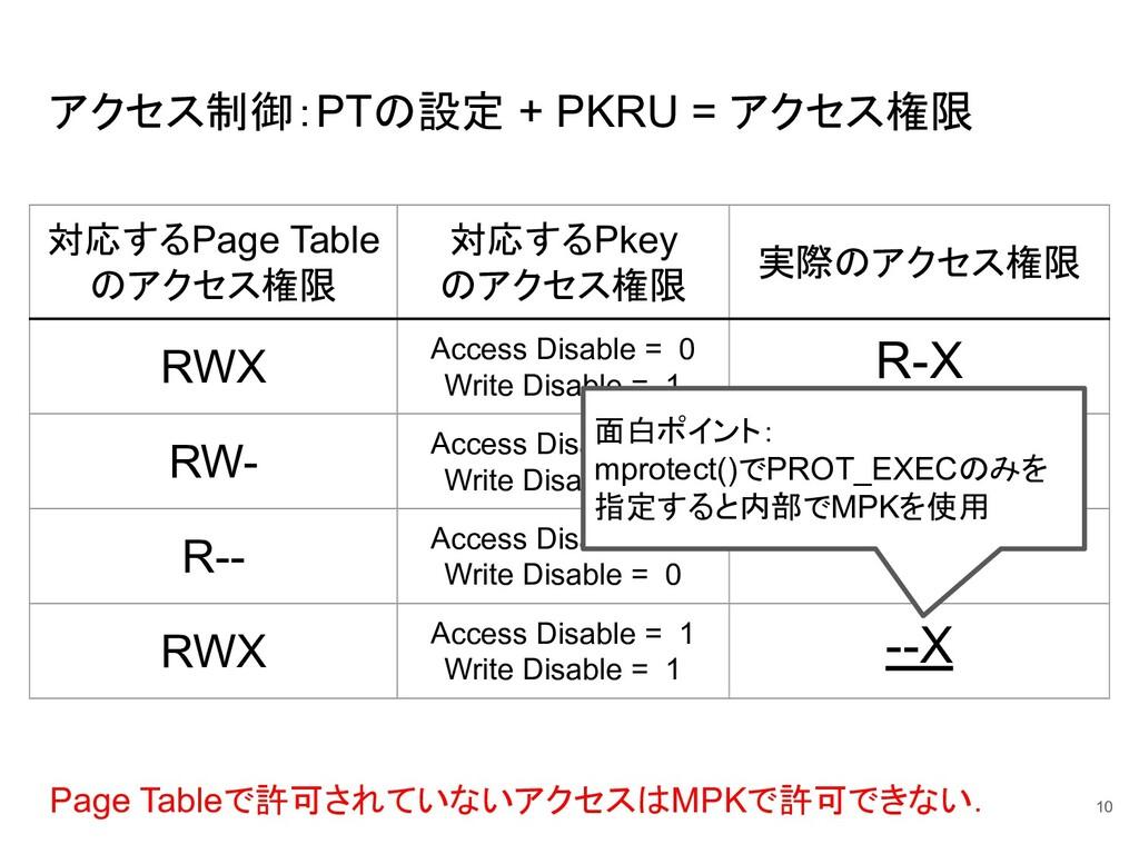 アクセス制御:PTの設定 + PKRU = アクセス権限 10 対応するPage Table ...