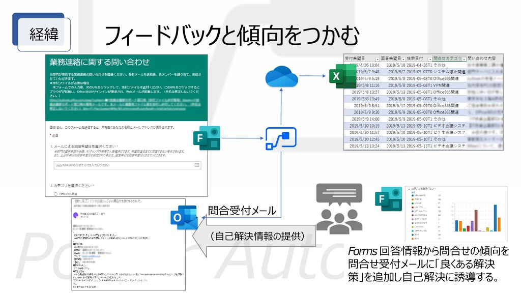 Power Automate 経緯 問合受付メール Forms 回答情報から問合せの傾向を 問...