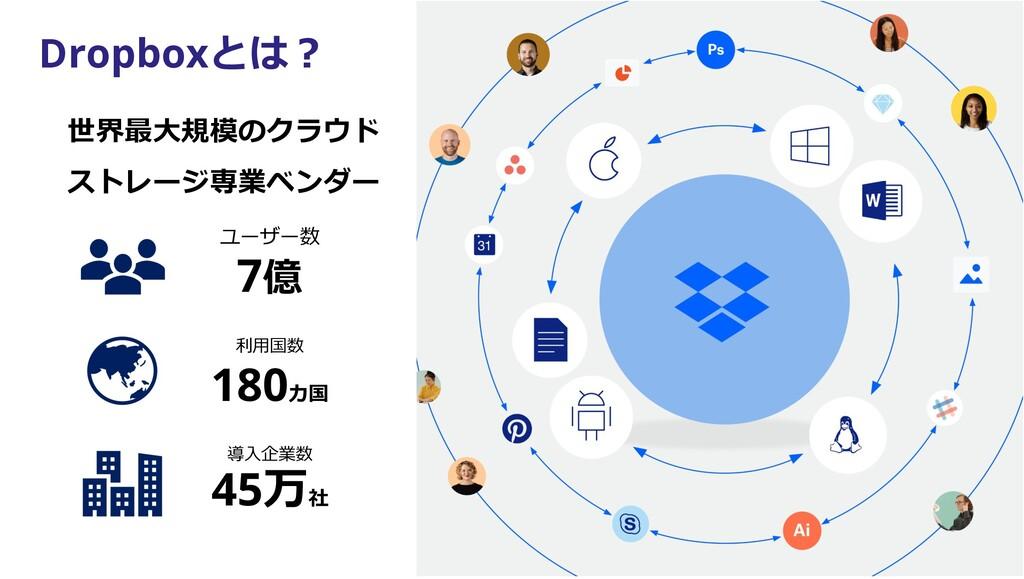Dropboxとは︖ ユーザー数 7億 利⽤国数 180カ国 導⼊企業数 45万社 世界最⼤規...