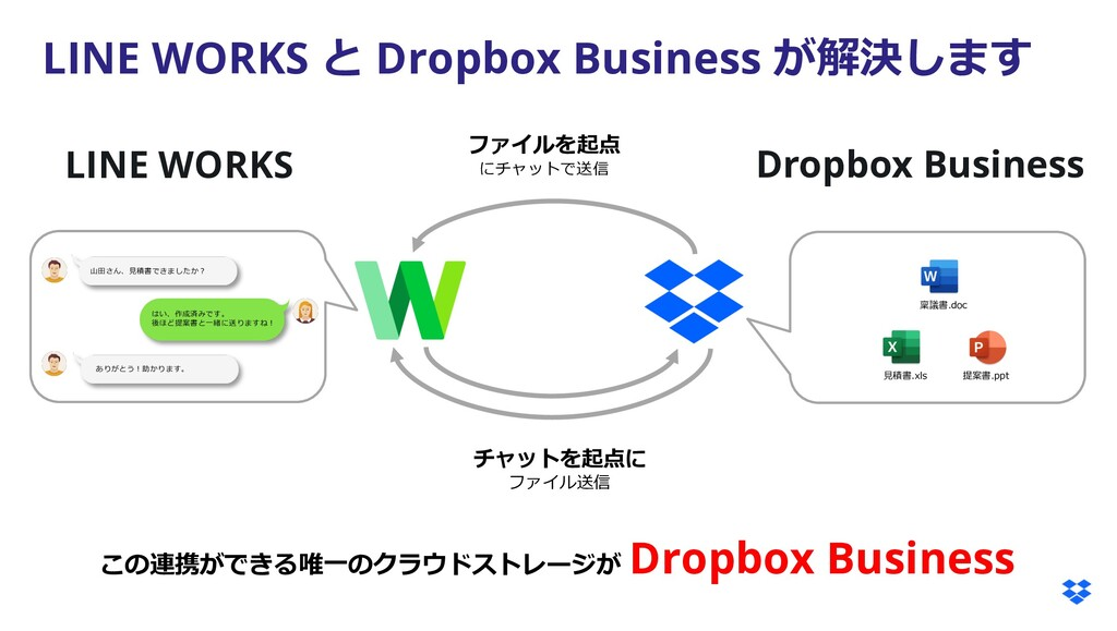 LINE WORKS と Dropbox Business が解決します LINE WORKS...