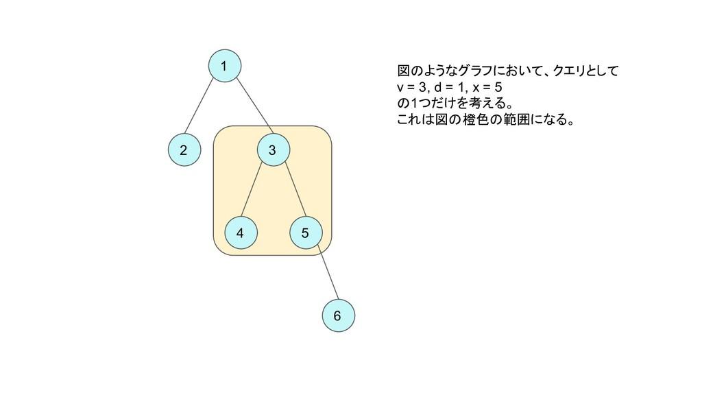 1 2 3 4 5 6 図のようなグラフにおいて、クエリとして v = 3, d = 1, x...