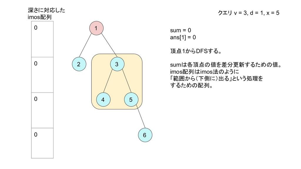 1 2 3 4 5 6 sum = 0 ans[1] = 0 頂点1からDFSする。 sumは...