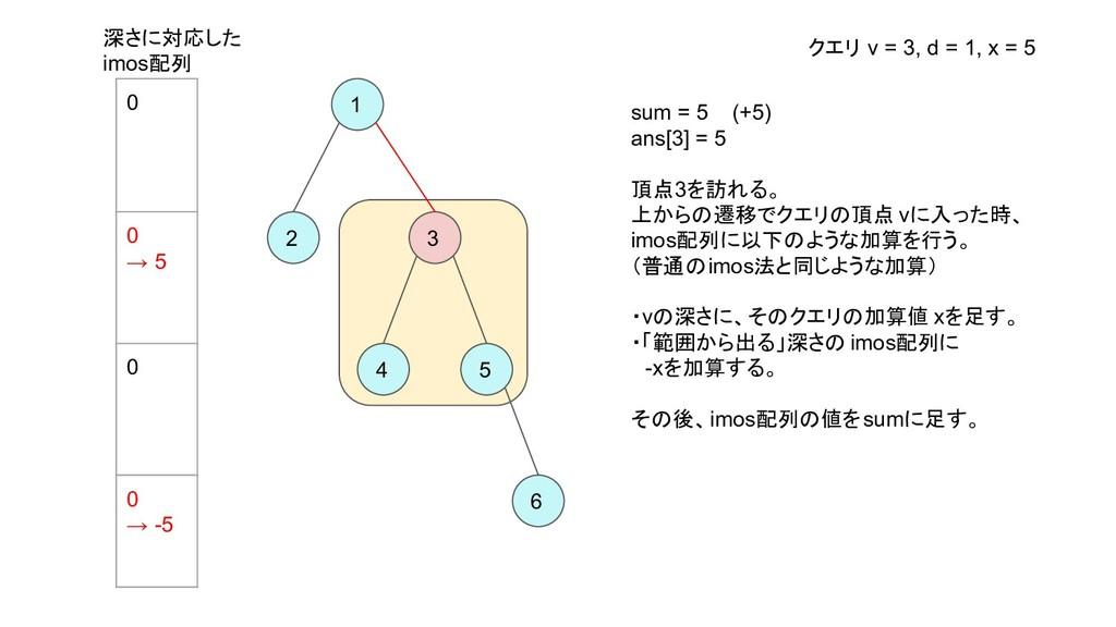 1 2 3 4 5 6 sum = 5 (+5) ans[3] = 5 頂点3を訪れる。 上か...