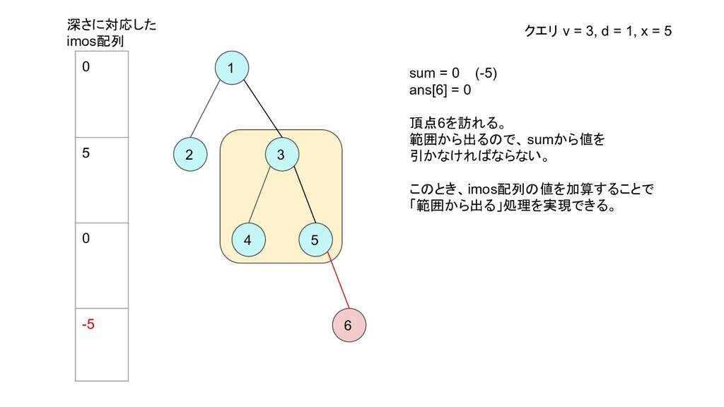 1 2 3 4 5 6 sum = 0 (-5) ans[6] = 0 頂点6を訪れる。 範囲...