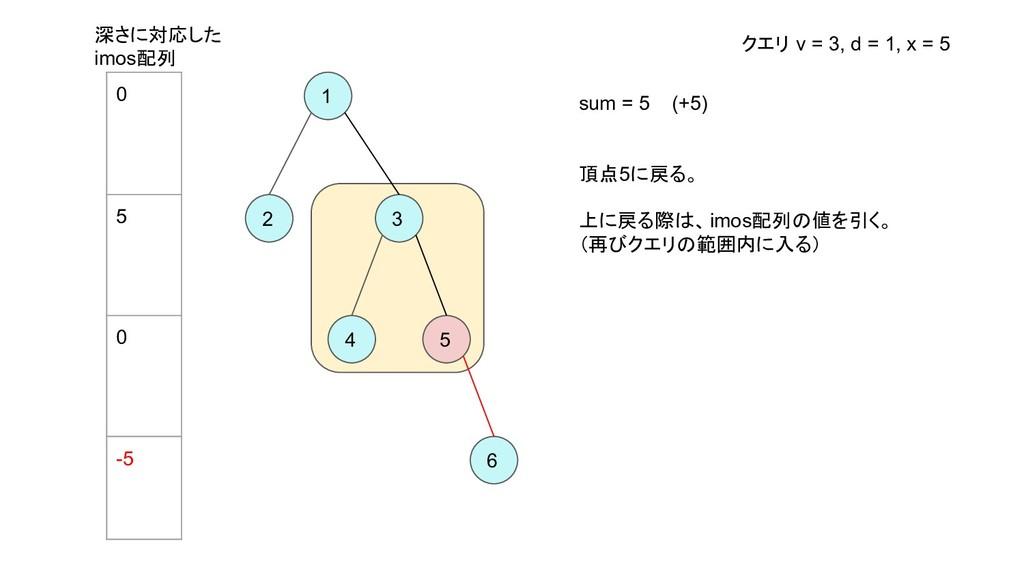 1 2 3 4 5 6 sum = 5 (+5) 頂点5に戻る。 上に戻る際は、imos配列の...