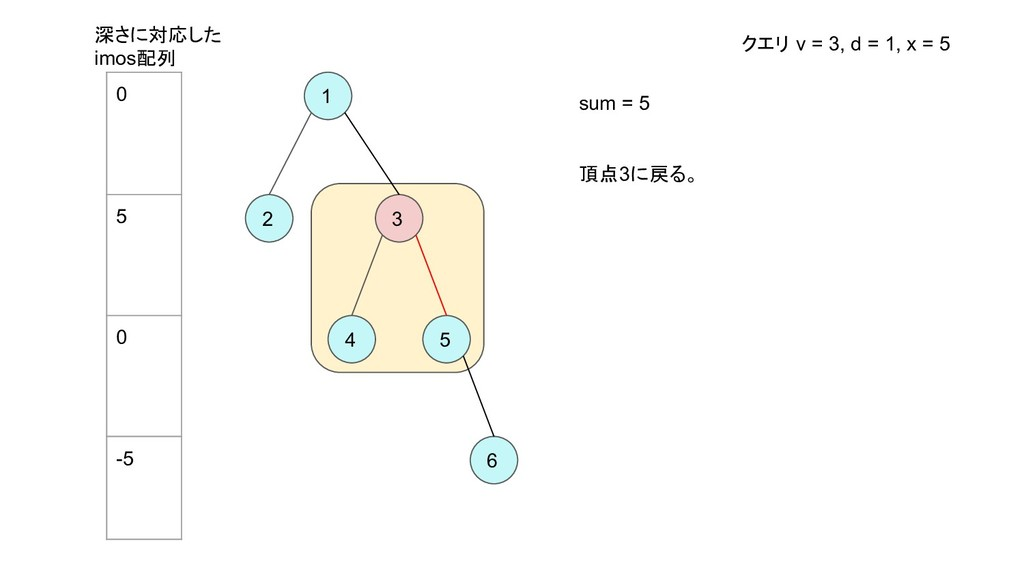 1 2 3 4 5 6 sum = 5 頂点3に戻る。 深さに対応した imos配列 クエリ ...